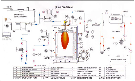 Thermal Oil Heater with Air Pre- Heating